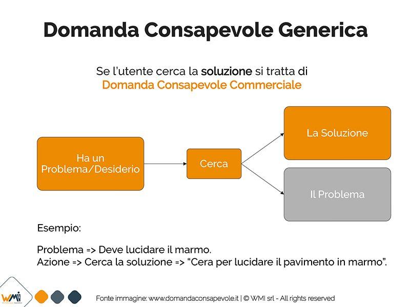 Domanda Consapevole Commerciale nel marketing Manuel Faè A. Sportelli