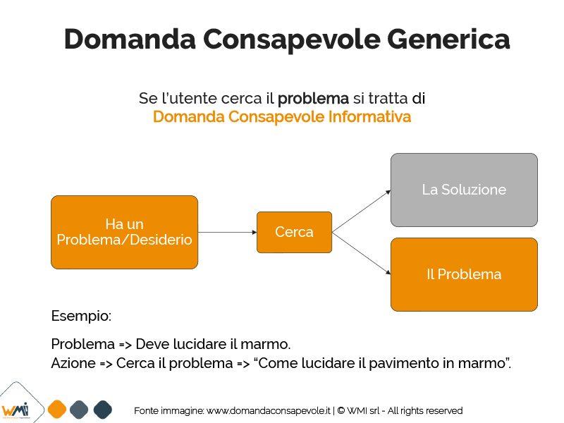 Domanda Consapevole Generica nel marketing Manuel Faè A. Sportelli